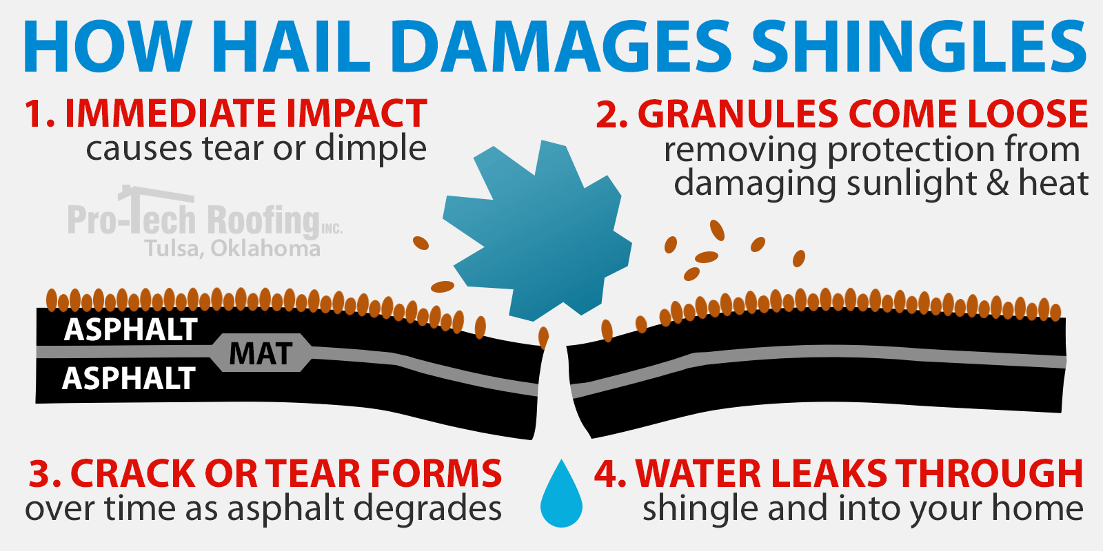 How hail damages shingles